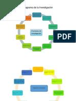 Diagrama Investigacion