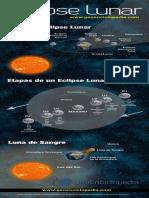El Eclipse Lunar y sus Etapas