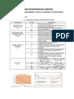 Categorias y Clases de Exposicion Del Concreto
