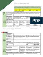 Matriz Competencia_Capacidades_Indicadores 2016.docx