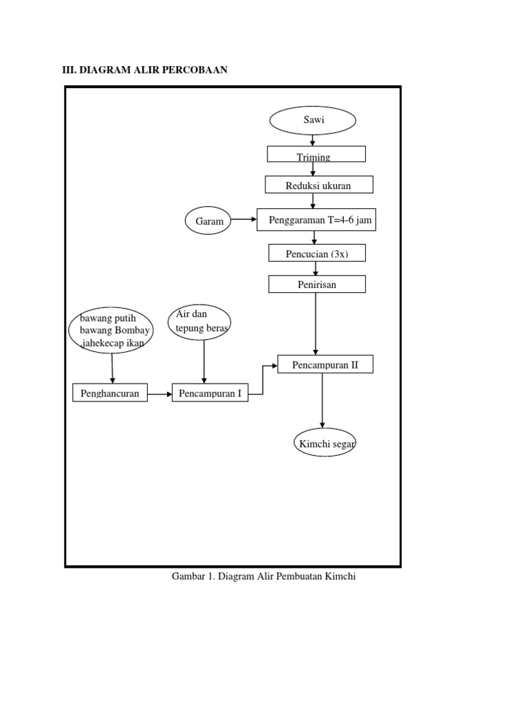 Diagram proses kimchi ccuart Gallery