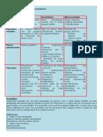 Resumen Bioqimica PIS