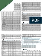 Catálogo de Equipamentos - D&D5