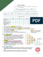 Chemistry AS level Unit 2 - Sample