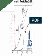 Density Measurements of LNG