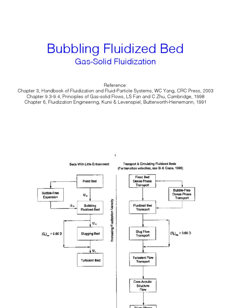 Bubbling Fluidized Bed | Fluidization | Turbulence