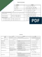 Formulas_Productos Notables y Factorizacion