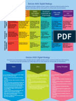 Digital Strategy Executive Summary Visual