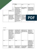 369134662 Cuadro Comparativo de Las Modalidades de Intervencion Pedagogica