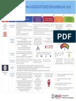 Resumen de Hallazgos Estudio de Audiencias 2016 - USAID