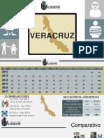 Informe anual secuestro en Veracruz