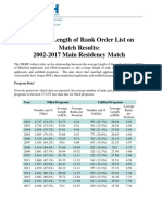 Impact of Length of Rank Order List on Match Results 2017 Main Match