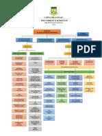 carta organisasi 2016.docx