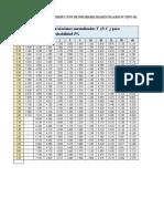 Tabla Coeficientes Foster - Rybkin