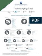 Human Medicines Highlights 2016