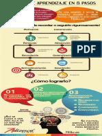 ProcesoAprendizaje infografia