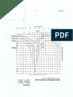 Grafica de Corrosion