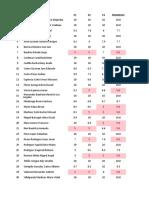 Indicadores de Logro Academico 2017-2018