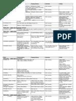 Układ Mięśniowy - Całość - Wszystkie tabele