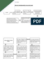 Politica 2do Mapa Conceptual