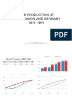 War Production of Soviet Union and Germany 1941-1944