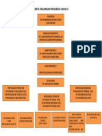 CARTA ORGANISASI PROGRAM LINUS2.docx