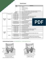 thyroid protocol 14 pdf