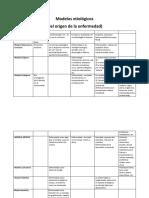 Modelos etiológicos.docx