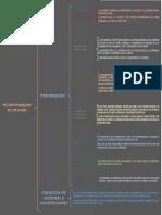 Desarrollo Humano-mapa Conseptual