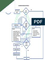 Flujograma Proceso de Matricula