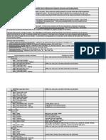 Chart of Accounts for Restaurants