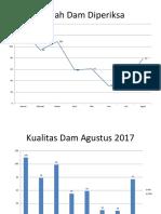 Jumlah Dam Diperiksa