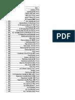 Spareparts List
