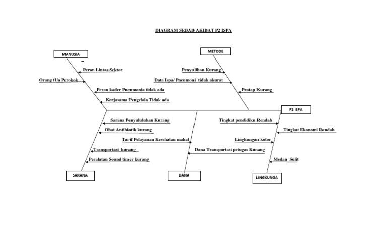 Diagram sebab akibat p2 ispa jamal ccuart Image collections