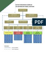 Struktur Organisasi Qobilah
