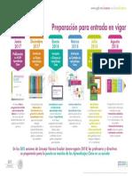 Infografía Ruta de Implementación aprendizajes clave
