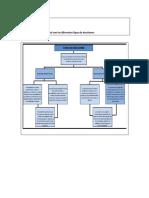 Mapa conceptual de toma de decisiones