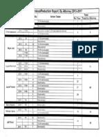 DA Audit Details