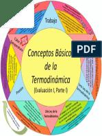 Mandala Conceptos Básicos de La Termodinámica