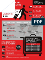 Tourism Toronto Infographic Toronto Breaks Tourism Records in 2017