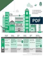 Starbucks Partner Investments 2018