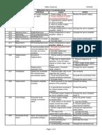 Mitsubishi CNC Alarms Servo Troubleshooting.pdf