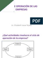 Ciclo de Operación de Las Empresas