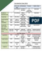 Tabla Comparativa de Formas Jurídicas