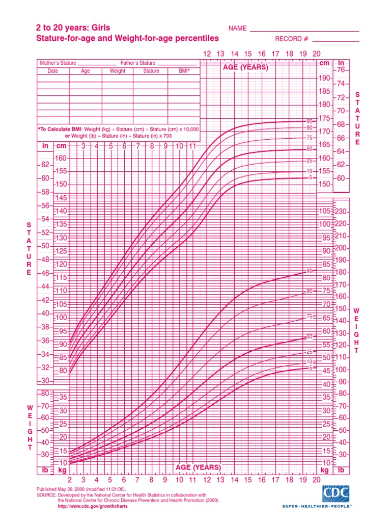 Pediatric growth chart female gallery free any chart examples cdc growth charts girls images free any chart examples cdc growth charts girls choice image free nvjuhfo Gallery