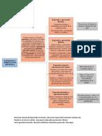 Organizador Expresión y Apreciación Artística (1)