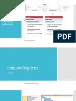 Ficep Logistics ImprovementPITreal