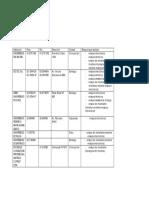 Lista de Laboratorios y Consultores