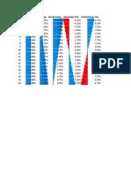 Probability Advantage DnD5