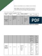 Elaborar Cuadro Resumen de Las Características de Las Tuberías Usadas en Sistemas de Abastecimiento